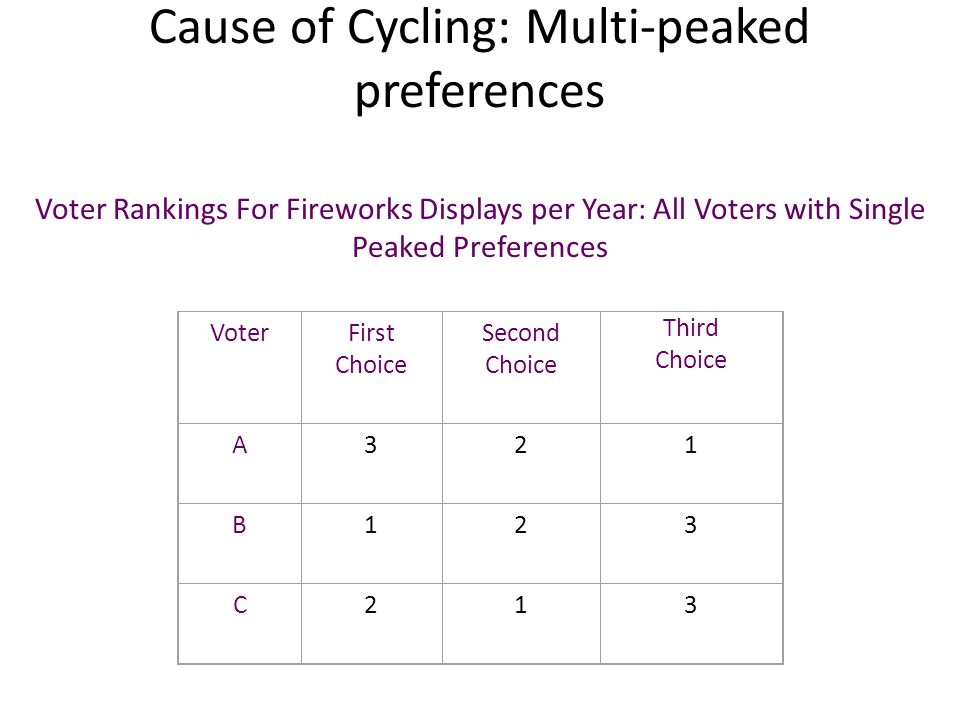 Cause of Cycling: Multi-peaked preferences