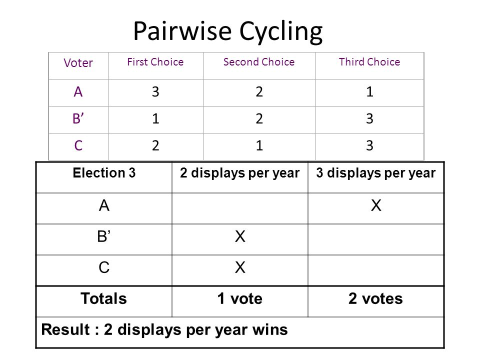 Pairwise Cycling A 3 2 1 B' C A X B' C Totals 1 vote 2 votes
