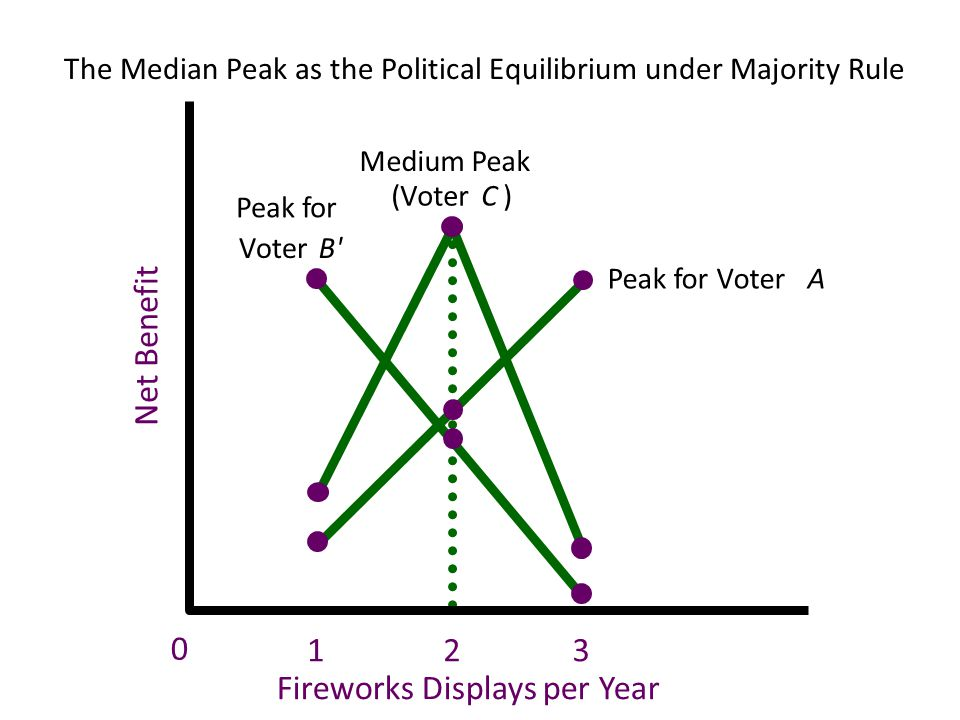 The Median Peak as the Political Equilibrium under Majority Rule