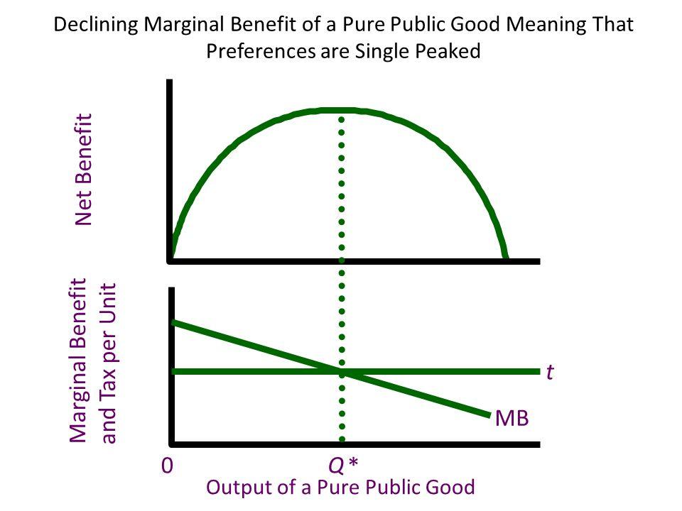 Net Benefit Marginal Benefit and Tax per Unit t MB Q *