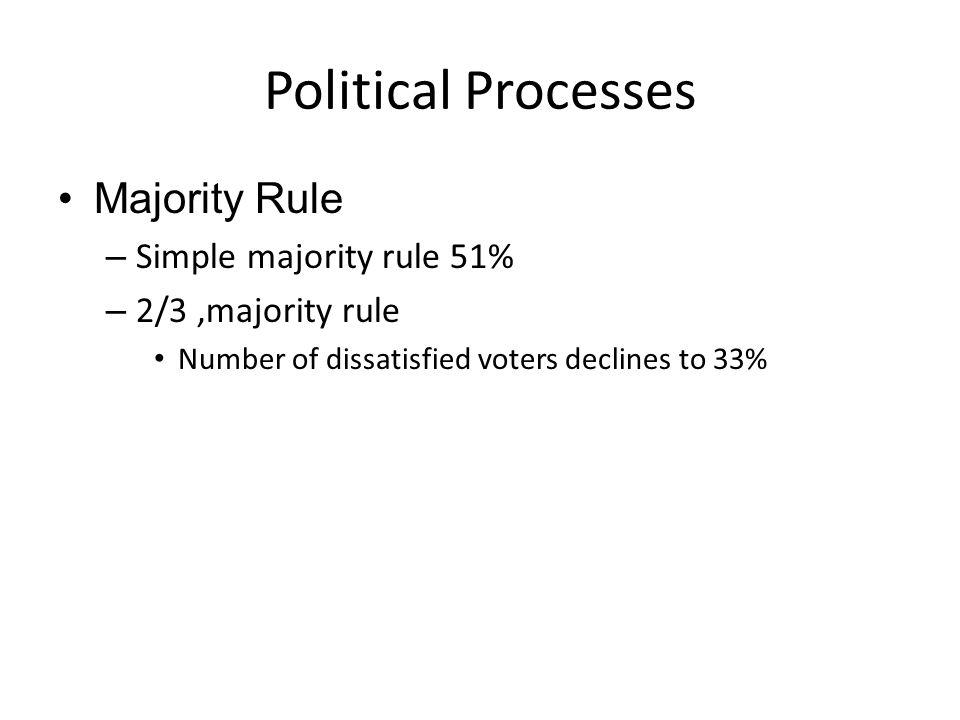 Political Processes Majority Rule Simple majority rule 51%
