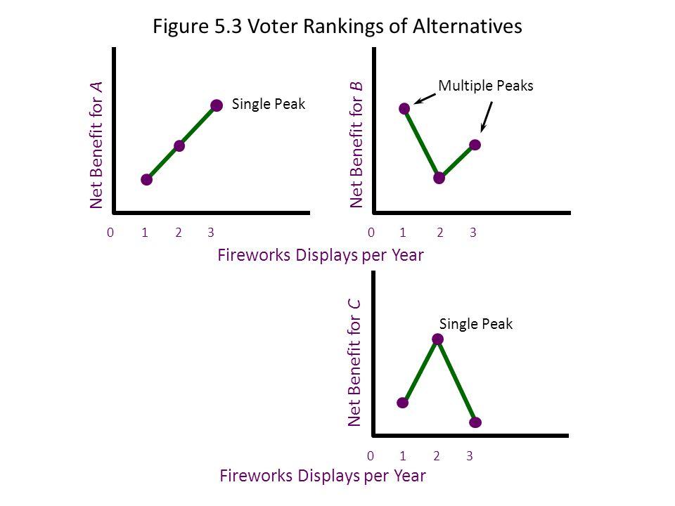 Figure 5.3 Voter Rankings of Alternatives