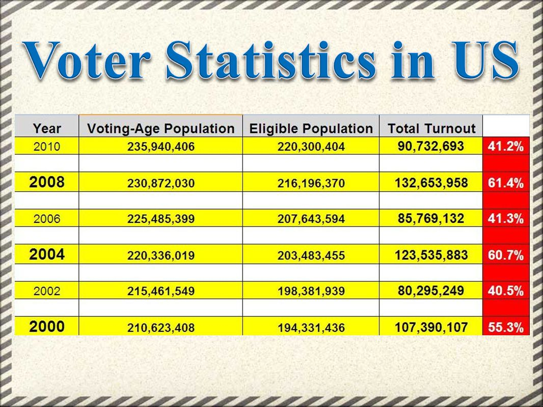 Voter Statistics in US