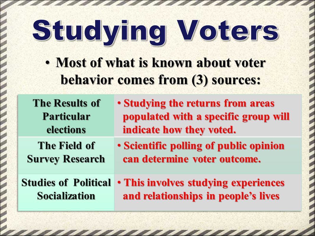 The Field of Survey Research Studies of Political Socialization