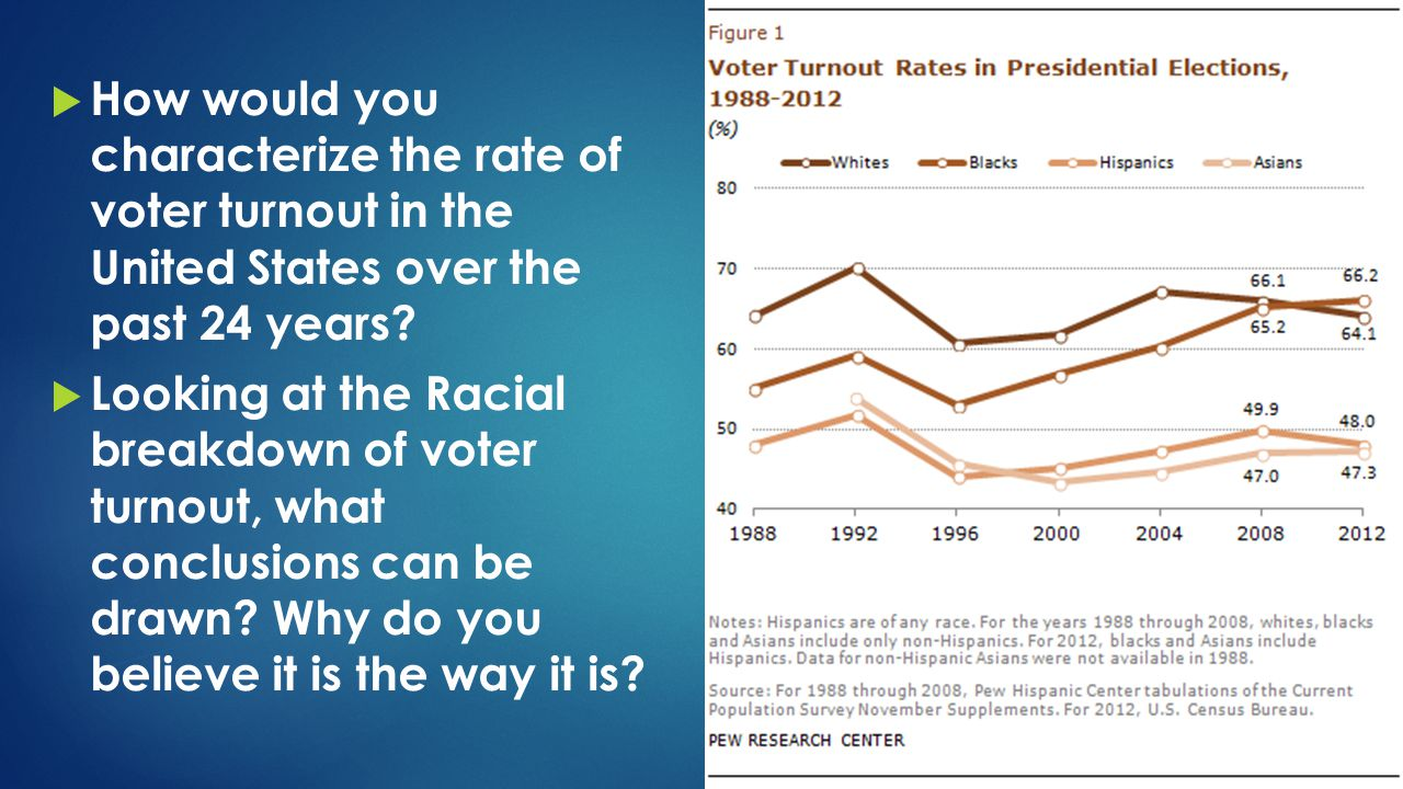 How would you characterize the rate of voter turnout in the United States over the past 24 years
