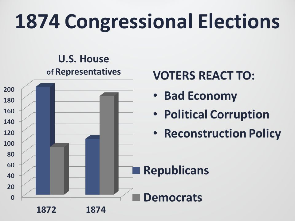 1874 Congressional Elections