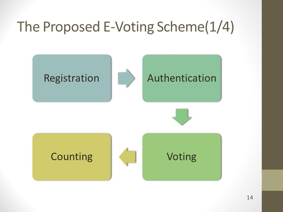 The Proposed E-Voting Scheme(1/4)