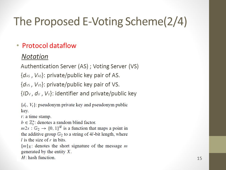 The Proposed E-Voting Scheme(2/4)