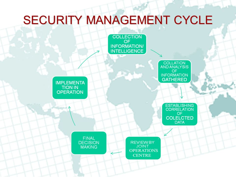 SECURITY MANAGEMENT CYCLE