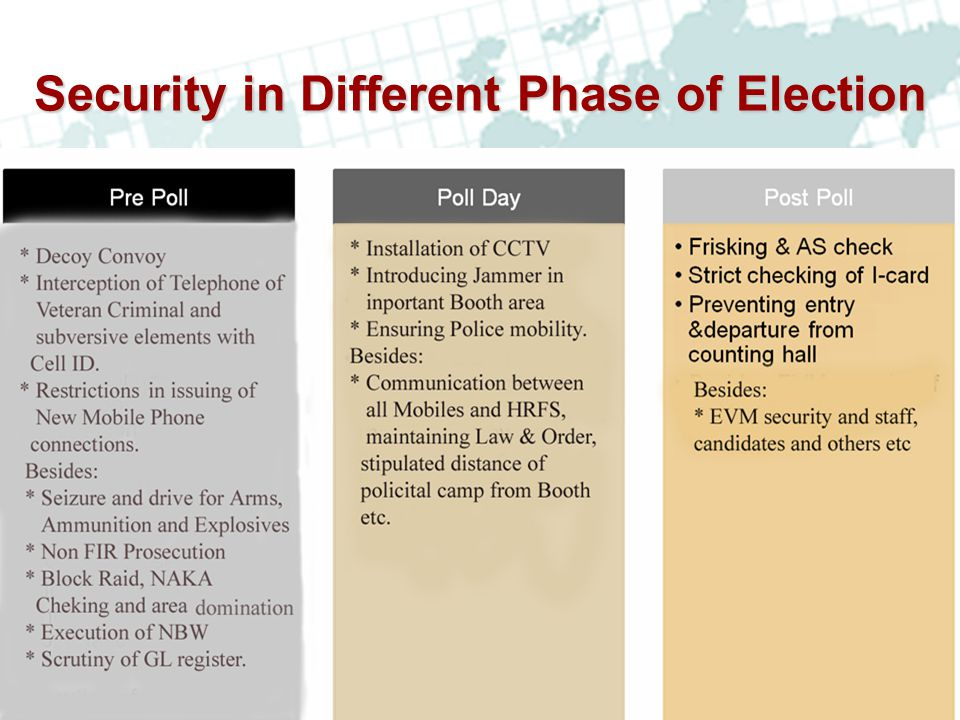 Security in Different Phase of Election