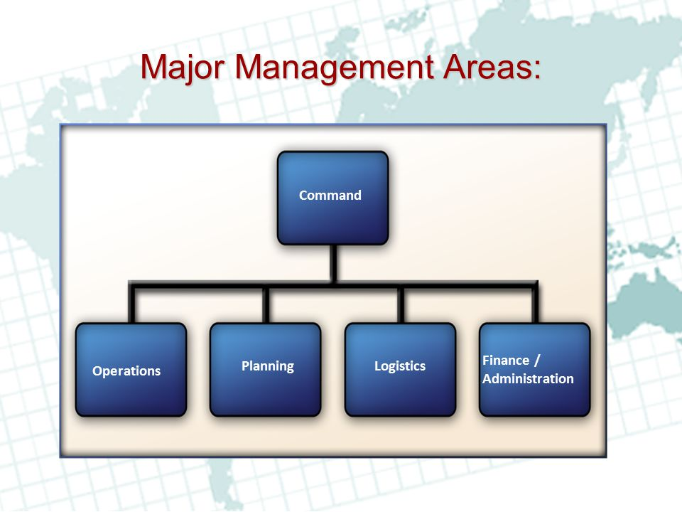 Major Management Areas:
