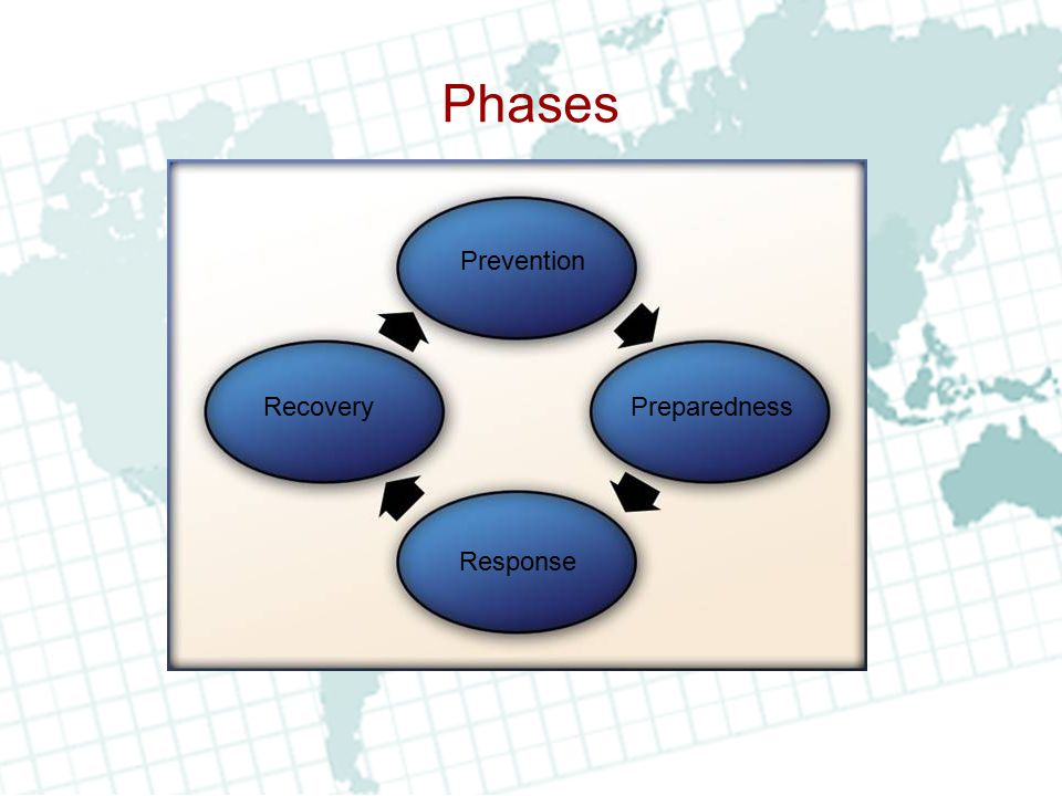 Phases Prevention Recovery Preparedness Response