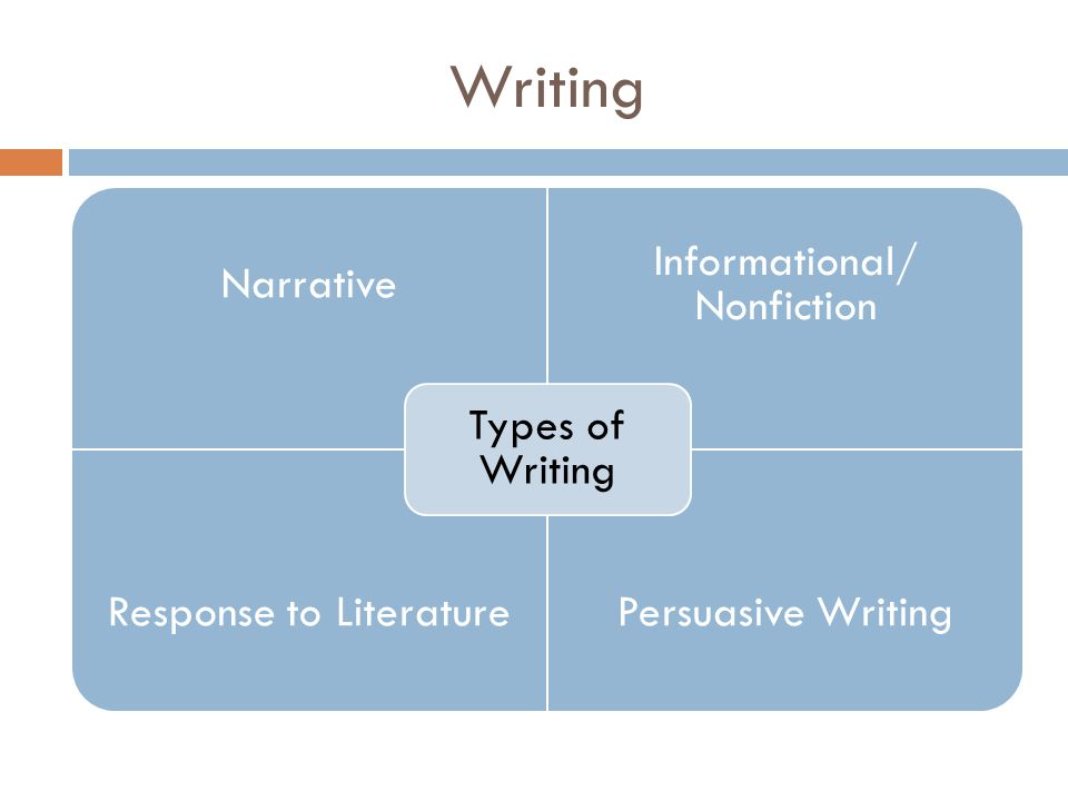 Writing Types of Writing Narrative Informational/ Nonfiction