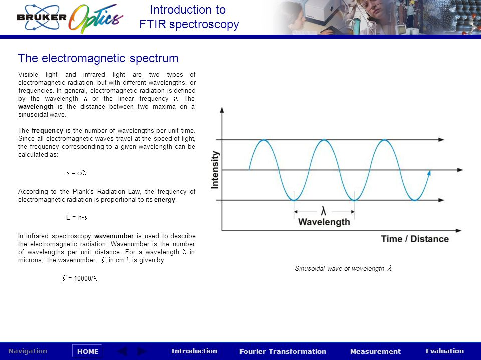 Sinusoidal wave of wavelength 