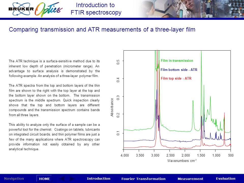 Comparing transmission and ATR measurements of a three-layer film