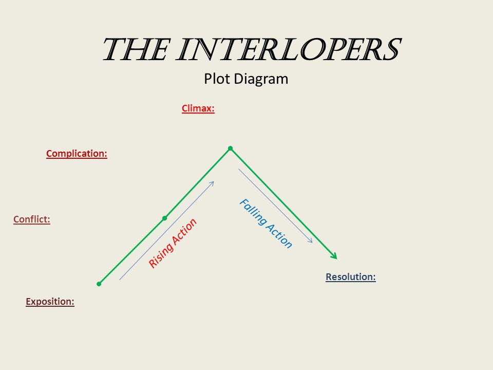 The interlopers plot diagram ppt video online download the interlopers plot diagram ccuart Image collections