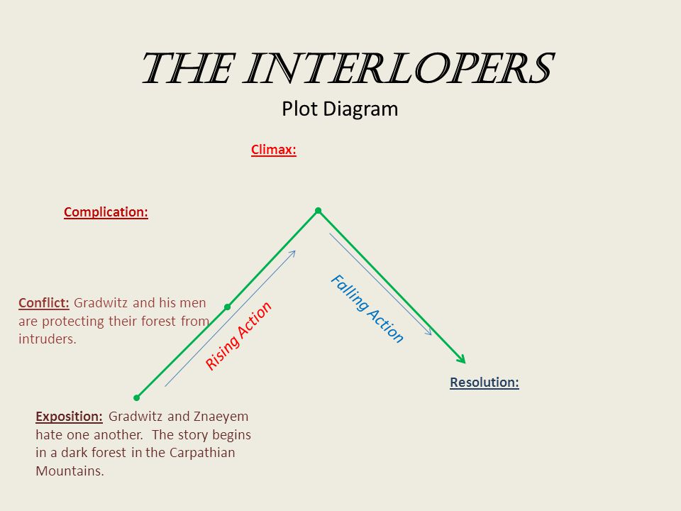 The Interlopers Plot Diagram - ppt download