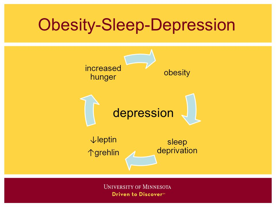 Obesity-Sleep-Depression