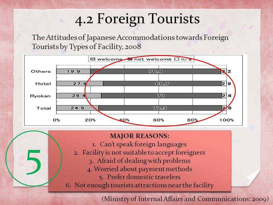 4.2 Foreign Tourists The Attitudes of Japanese Accommodations towards Foreign Tourists by Types of Facility, 2008.