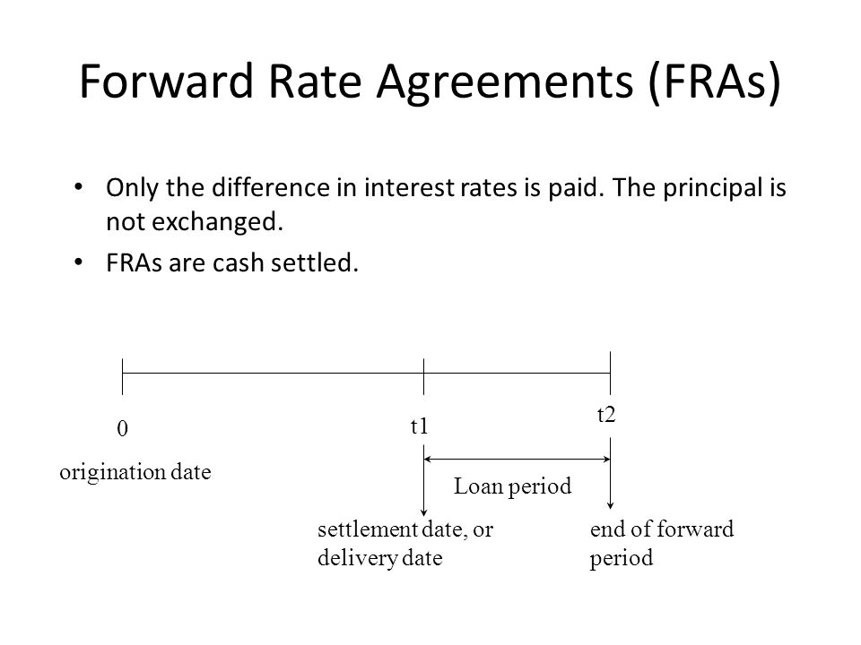 Forward Rate Agreements (FRAs)