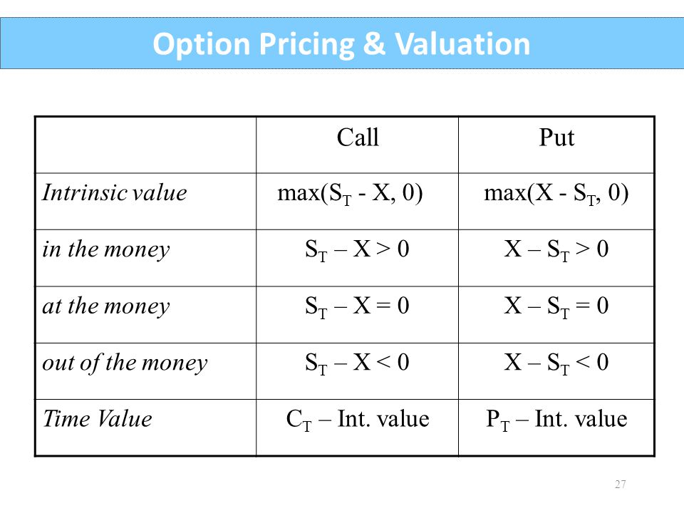 Option Pricing & Valuation