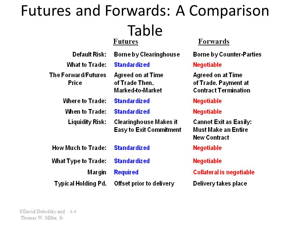 Futures and Forwards: A Comparison Table