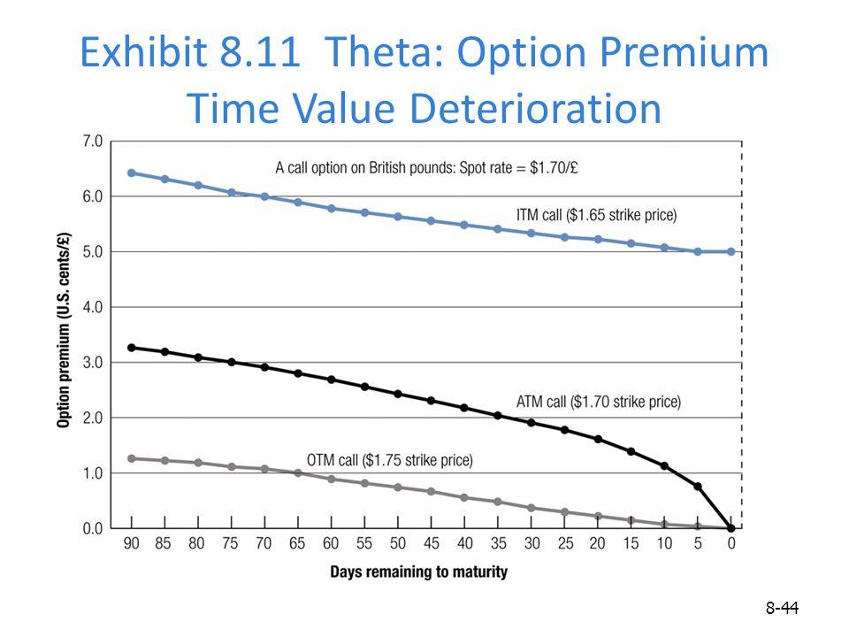 Exhibit 8.11 Theta: Option Premium Time Value Deterioration