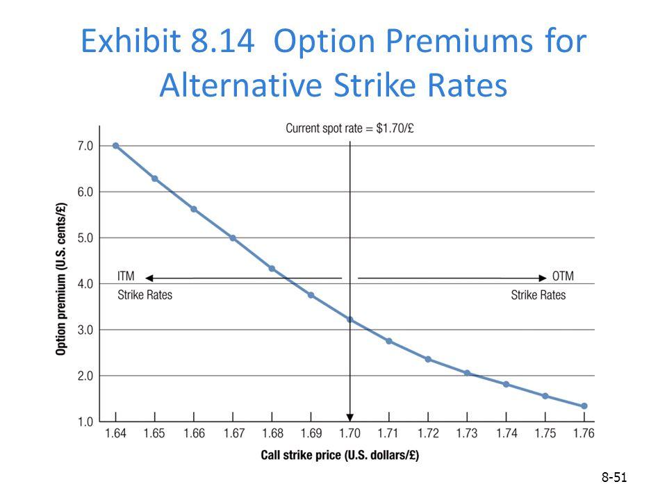 Exhibit 8.14 Option Premiums for Alternative Strike Rates