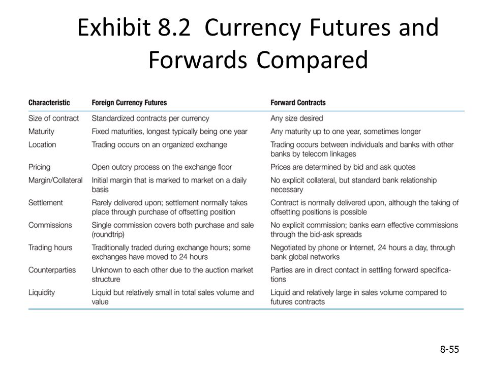 Exhibit 8.2 Currency Futures and Forwards Compared