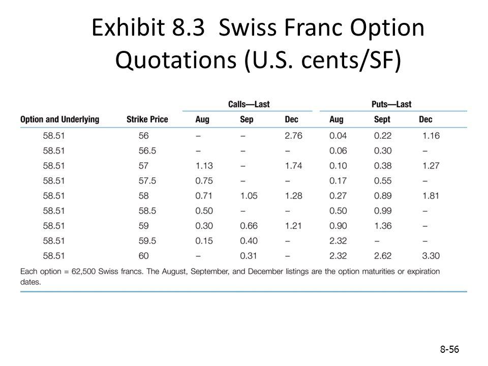 Exhibit 8.3 Swiss Franc Option Quotations (U.S. cents/SF)