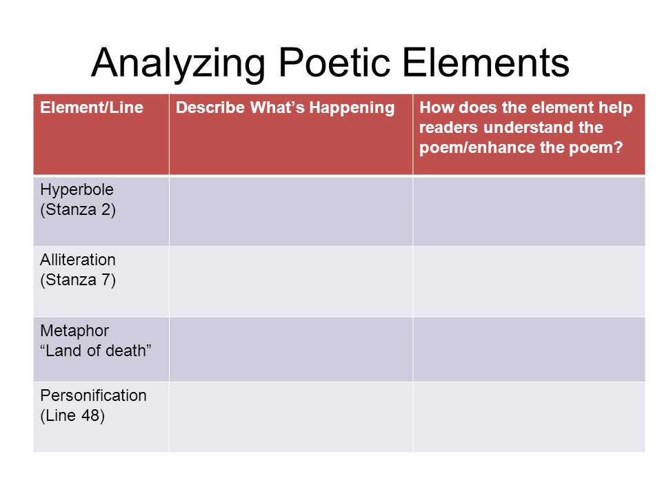 Analyzing Poetic Elements
