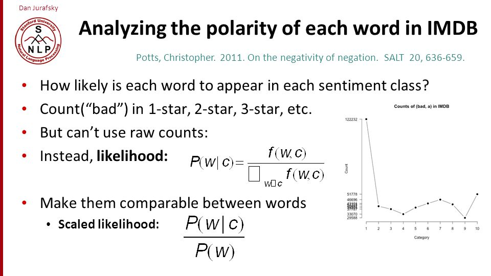 Analyzing the polarity of each word in IMDB
