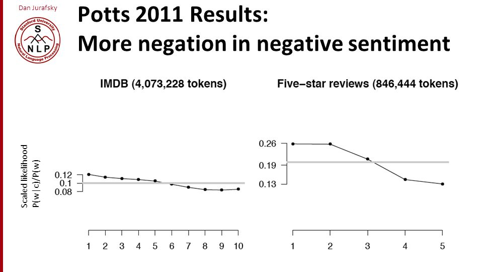 Potts 2011 Results: More negation in negative sentiment