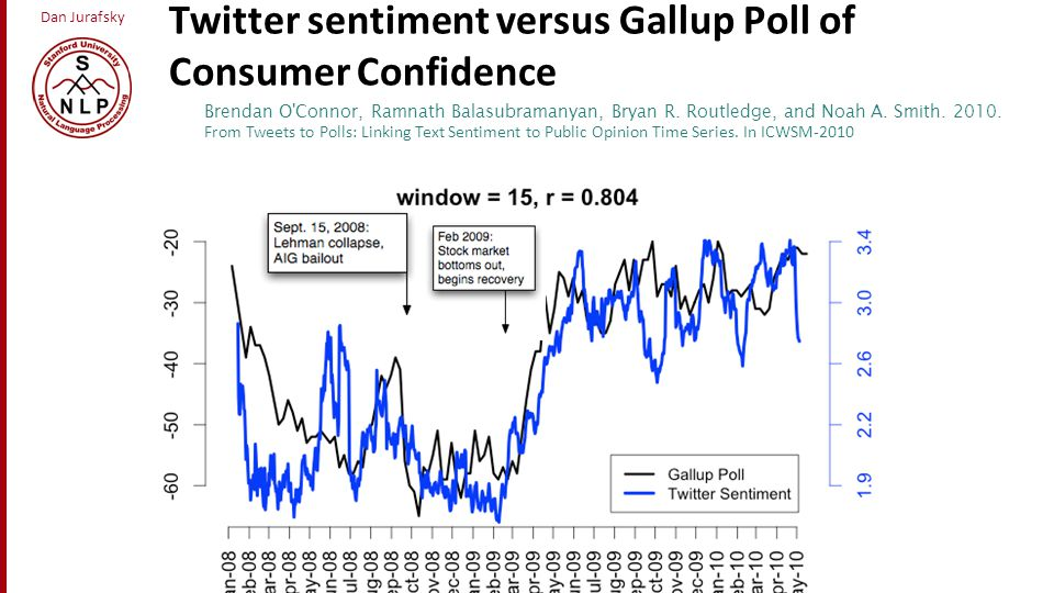 Twitter sentiment versus Gallup Poll of Consumer Confidence