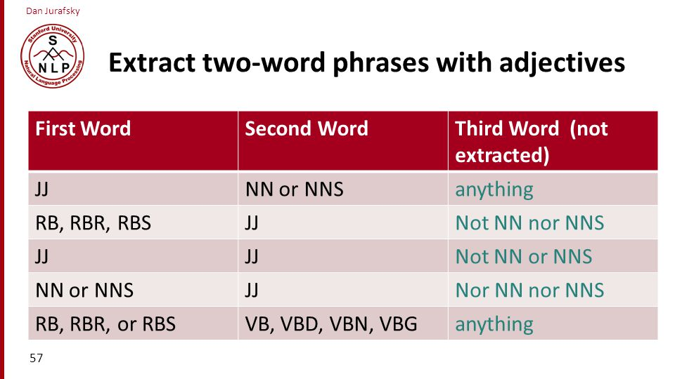 Extract two-word phrases with adjectives
