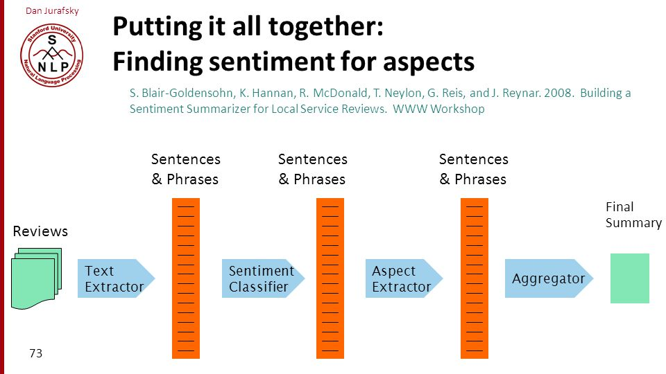 Putting it all together: Finding sentiment for aspects