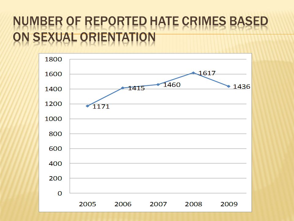 Number of Reported Hate Crimes Based on Sexual Orientation