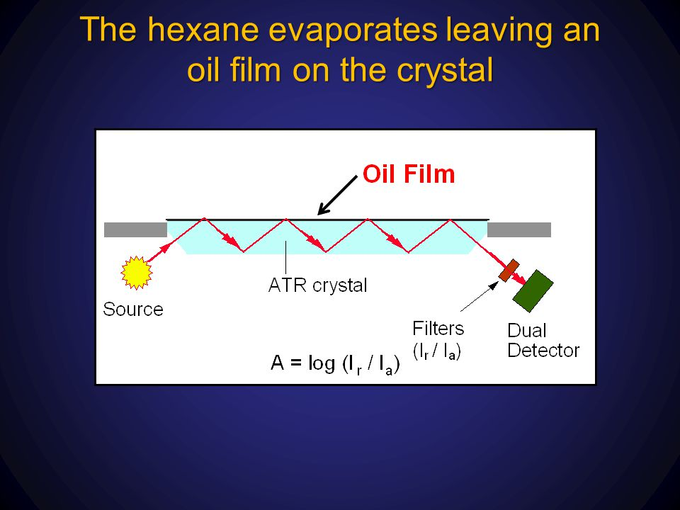 The hexane evaporates leaving an oil film on the crystal