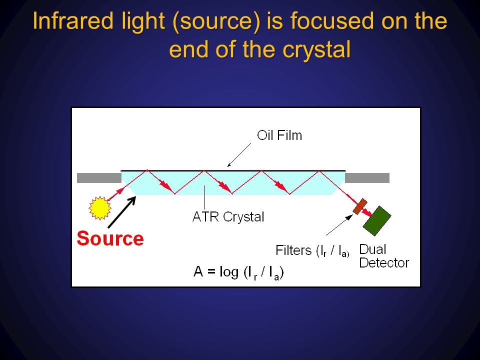 Infrared light (source) is focused on the end of the crystal