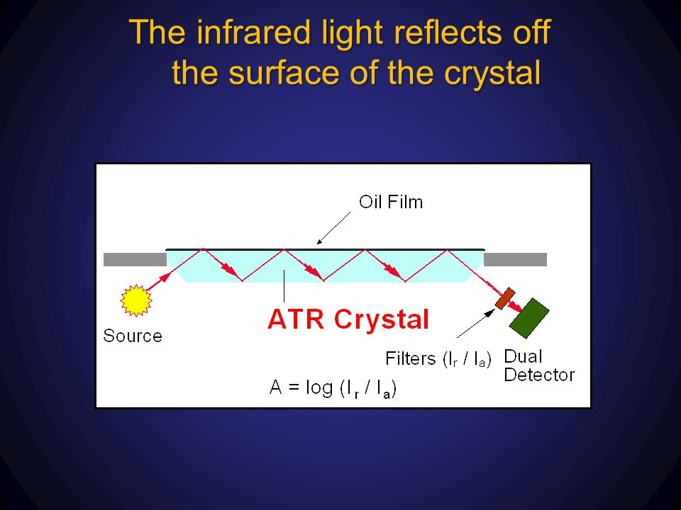 The infrared light reflects off the surface of the crystal