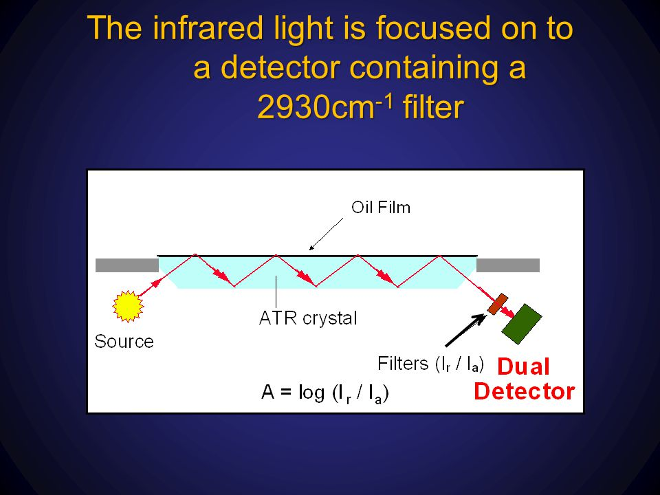 The infrared light is focused on to a detector containing a 2930cm-1 filter