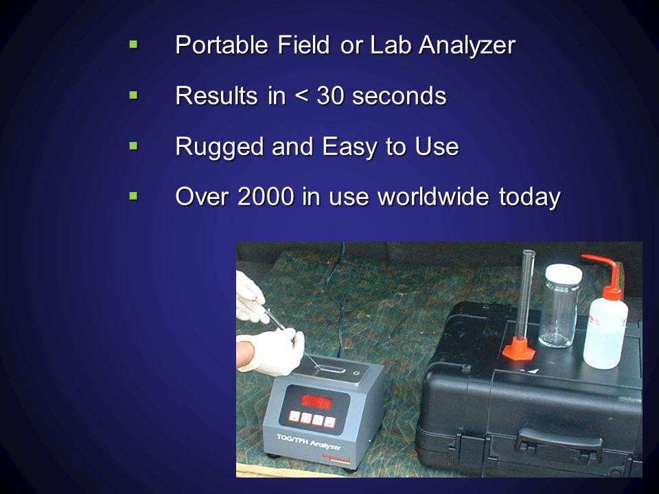 Portable Field or Lab Analyzer