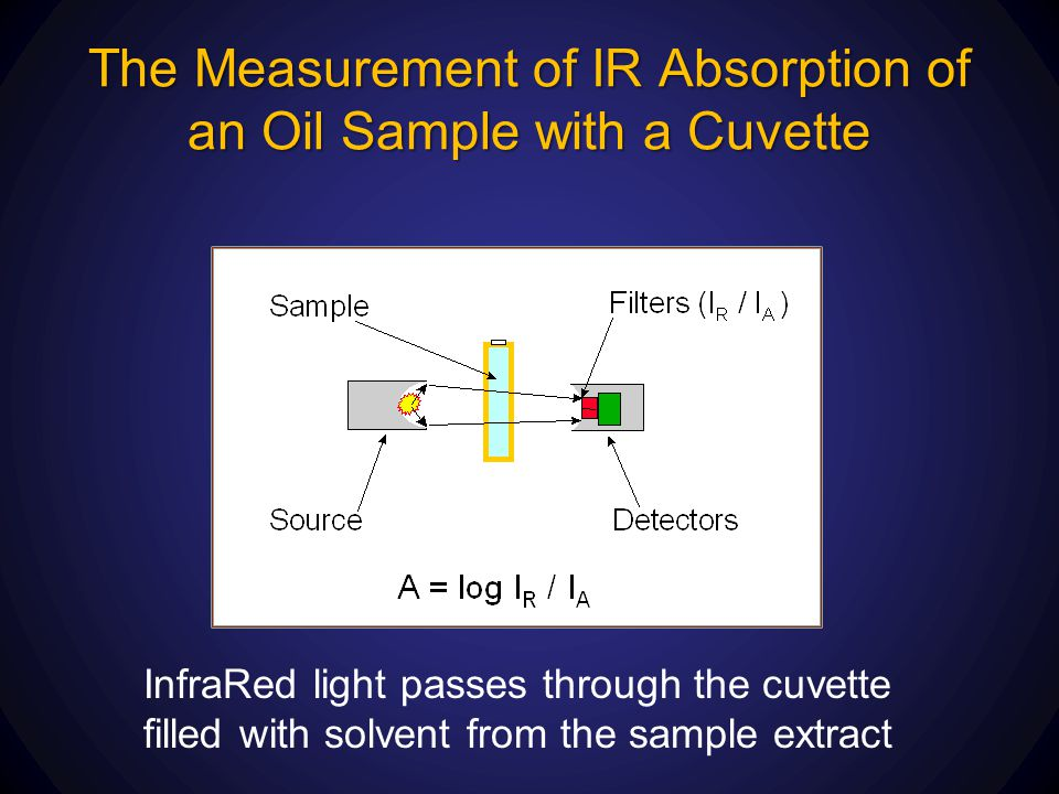 The Measurement of IR Absorption of an Oil Sample with a Cuvette