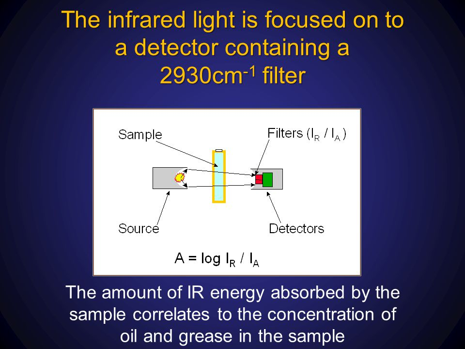 The infrared light is focused on to a detector containing a