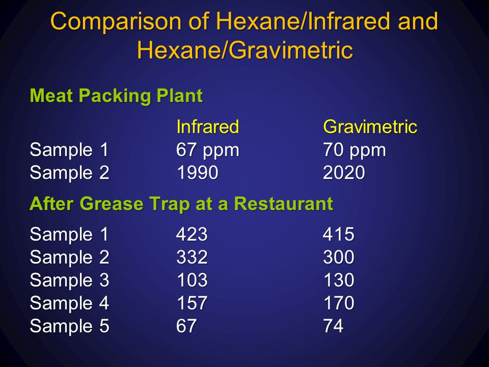 Comparison of Hexane/Infrared and Hexane/Gravimetric
