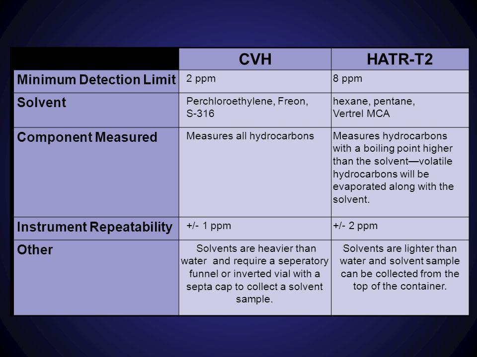 CVH HATR-T2 Minimum Detection Limit Solvent Component Measured
