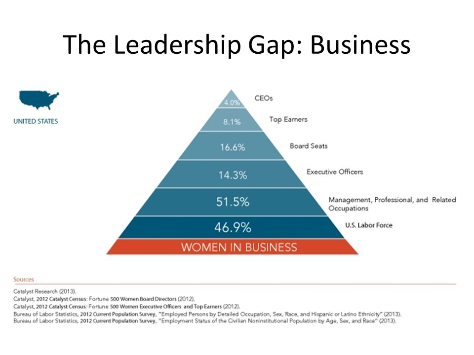 The Leadership Gap: Business