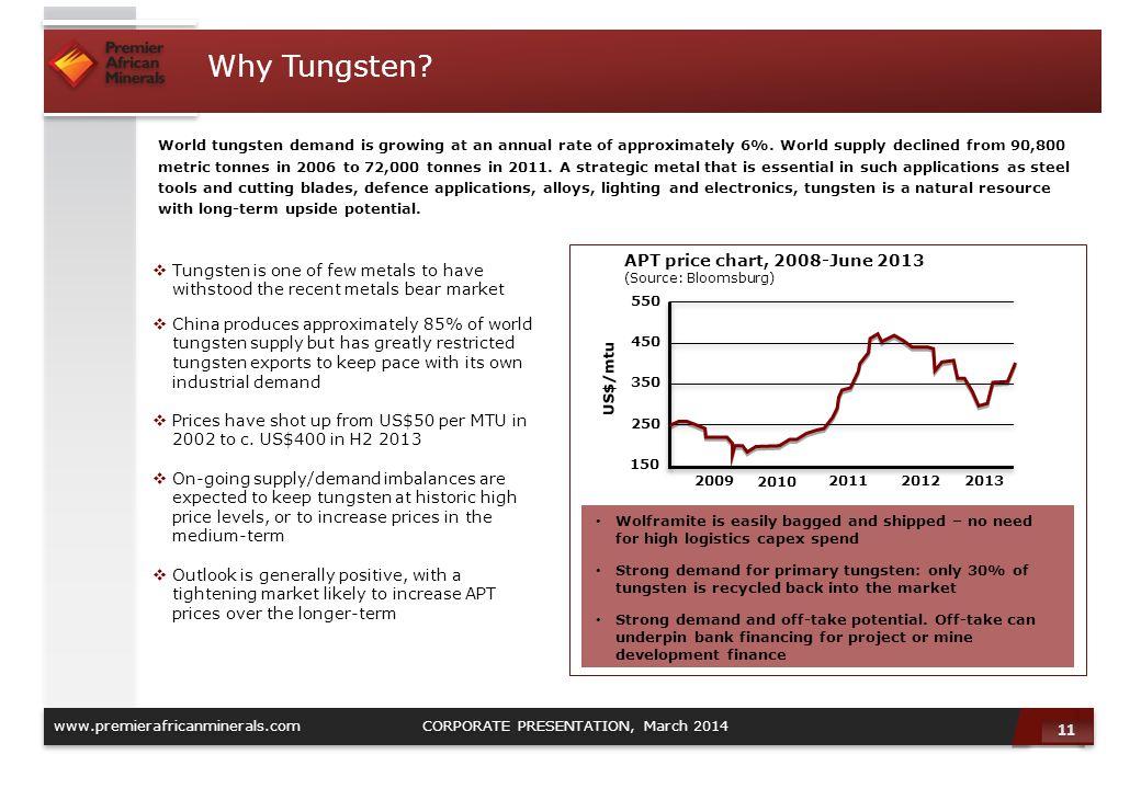 Why Tungsten APT price chart, 2008-June 2013