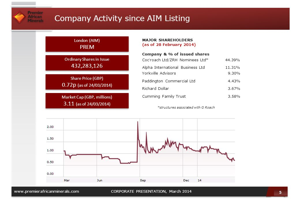 Company Activity since AIM Listing