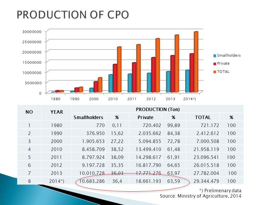PRODUCTION OF CPO NO YEAR PRODUCTION (Ton) Smallholders % Private